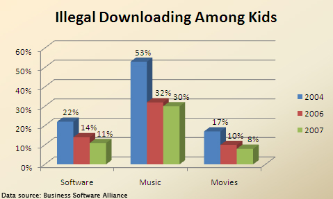 Music forums illegal downloading affect